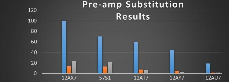 Gain Graph-cut/ preamp tube gain ratings