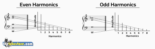 Even and odd ordered harmonics