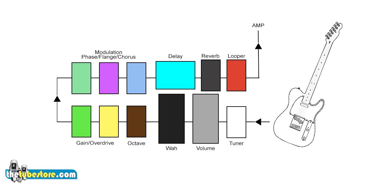 Signal Chain Graphic