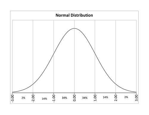 Nominal Distribution Diagram
